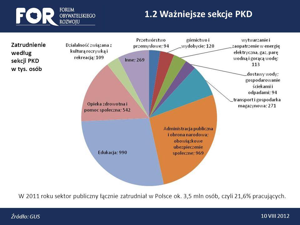 1.2 Ważniejsze sekcje PKD 10 VIII 2012 Źródło: GUS W 2011 roku sektor publiczny łącznie zatrudniał w Polsce ok.