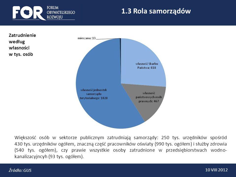 1.4 Administracja 10 VIII 2012 Źródło: GUS Liczba urzędników w Polsce w przeliczeniu na 100 tys.