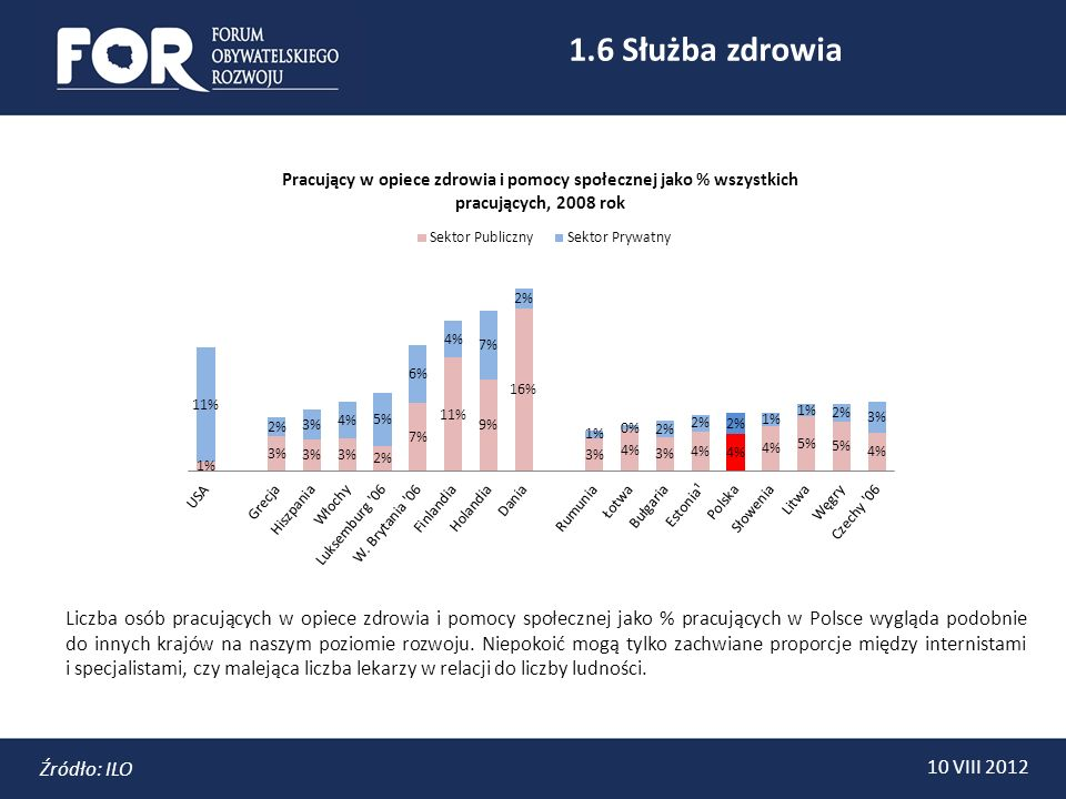 1.6 Służba zdrowia 10 VIII 2012 Źródło: ILO Liczba osób pracujących w opiece zdrowia i pomocy społecznej jako % pracujących w Polsce wygląda podobnie do innych krajów na naszym poziomie rozwoju.