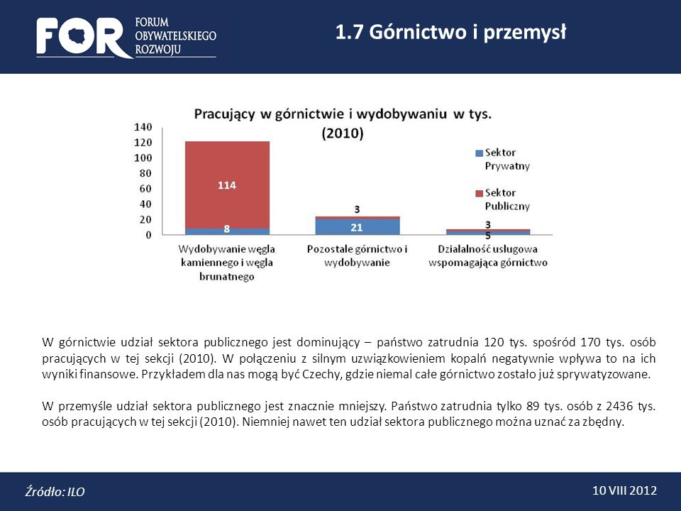 1.7 Górnictwo i przemysł 10 VIII 2012 Źródło: ILO W górnictwie udział sektora publicznego jest dominujący – państwo zatrudnia 120 tys.
