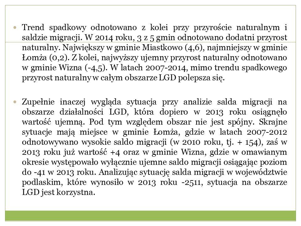 Trend spadkowy odnotowano z kolei przy przyroście naturalnym i saldzie migracji.