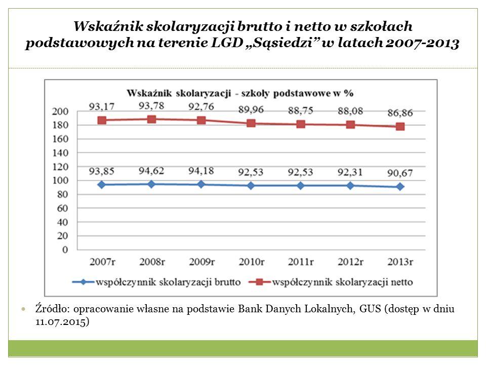 """Wskaźnik skolaryzacji brutto i netto w szkołach podstawowych na terenie LGD """"Sąsiedzi w latach 2007-2013 Źródło: opracowanie własne na podstawie Bank Danych Lokalnych, GUS (dostęp w dniu 11.07.2015)"""