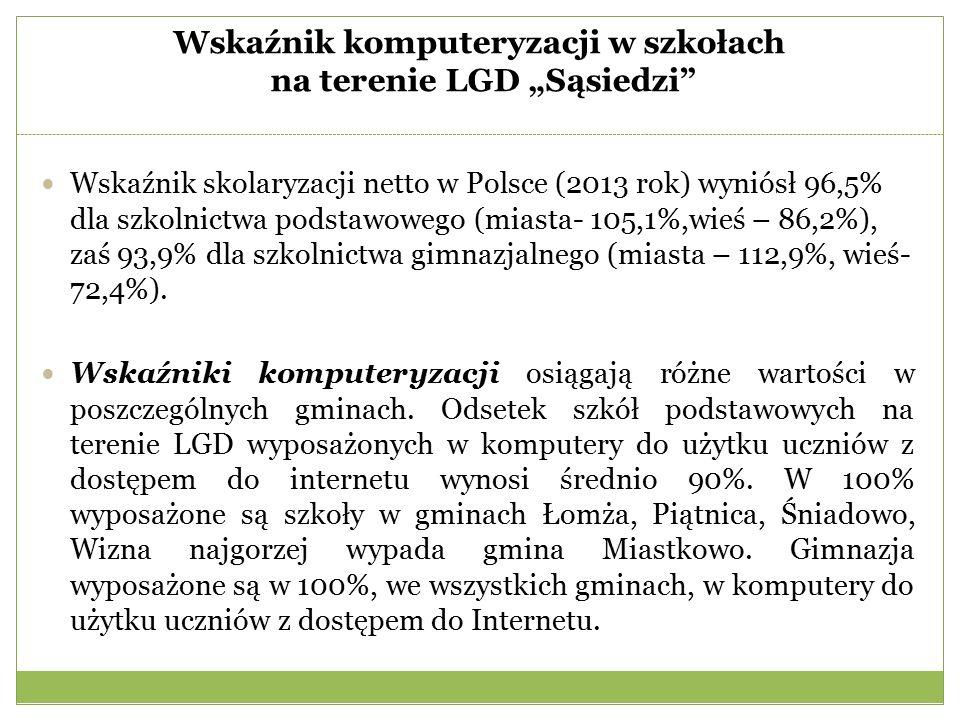 """Wskaźnik komputeryzacji w szkołach na terenie LGD """"Sąsiedzi Wskaźnik skolaryzacji netto w Polsce (2013 rok) wyniósł 96,5% dla szkolnictwa podstawowego (miasta- 105,1%,wieś – 86,2%), zaś 93,9% dla szkolnictwa gimnazjalnego (miasta – 112,9%, wieś- 72,4%)."""