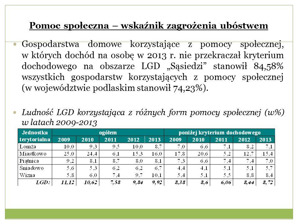 Pomoc społeczna – wskaźnik zagrożenia ubóstwem Gospodarstwa domowe korzystające z pomocy społecznej, w których dochód na osobę w 2013 r.