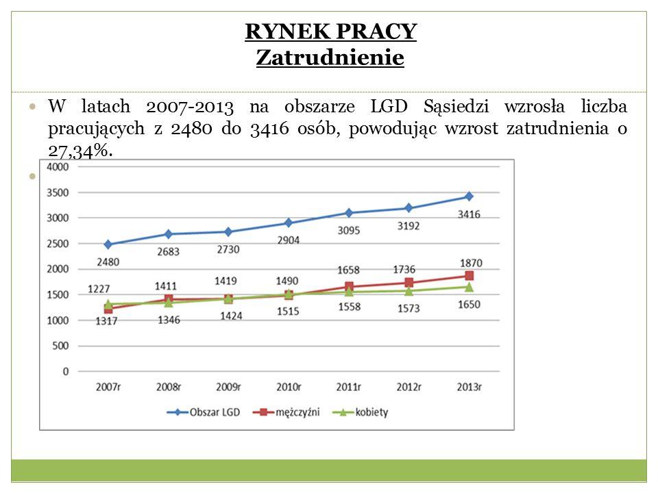 RYNEK PRACY Zatrudnienie W latach 2007-2013 na obszarze LGD Sąsiedzi wzrosła liczba pracujących z 2480 do 3416 osób, powodując wzrost zatrudnienia o 27,34%.
