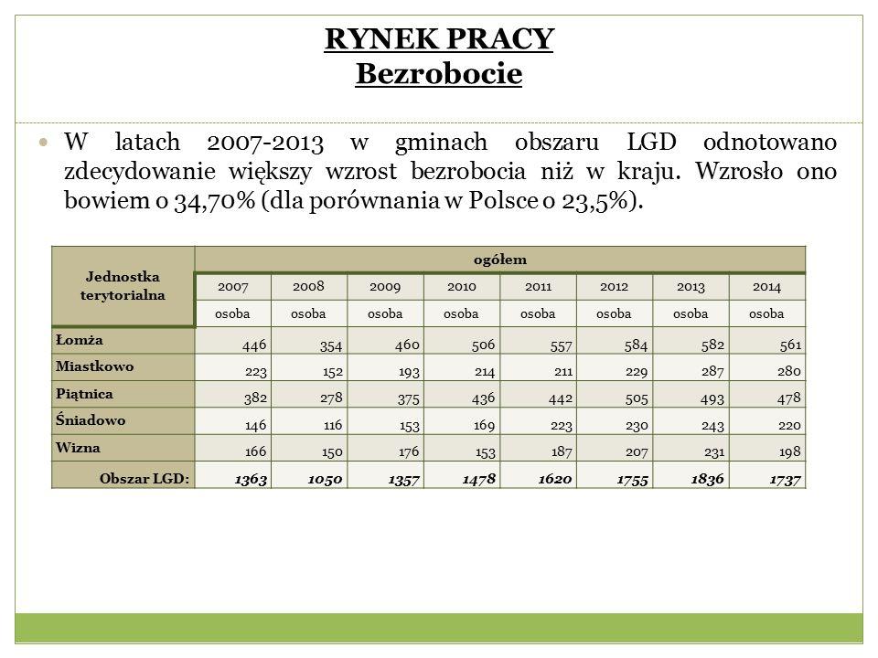 RYNEK PRACY Bezrobocie W latach 2007-2013 w gminach obszaru LGD odnotowano zdecydowanie większy wzrost bezrobocia niż w kraju.