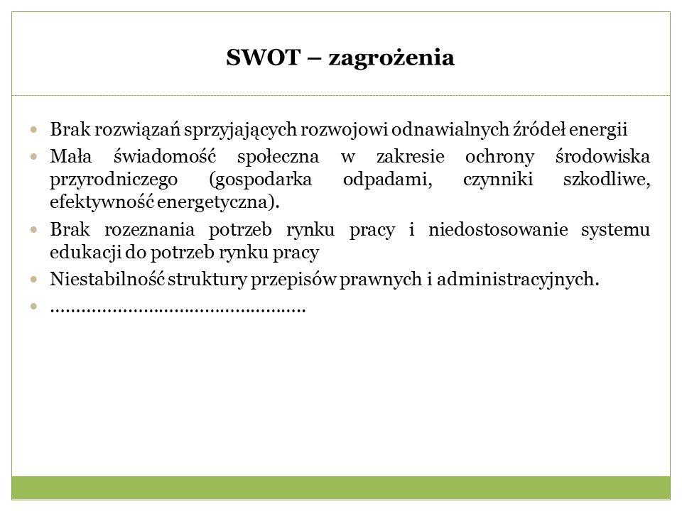 SWOT – zagrożenia Brak rozwiązań sprzyjających rozwojowi odnawialnych źródeł energii Mała świadomość społeczna w zakresie ochrony środowiska przyrodniczego (gospodarka odpadami, czynniki szkodliwe, efektywność energetyczna).