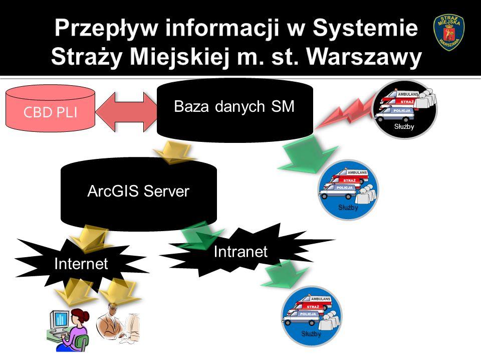 Baza danych SM Służby ArcGIS Server Internet Intranet Służby Służby CBD PLI