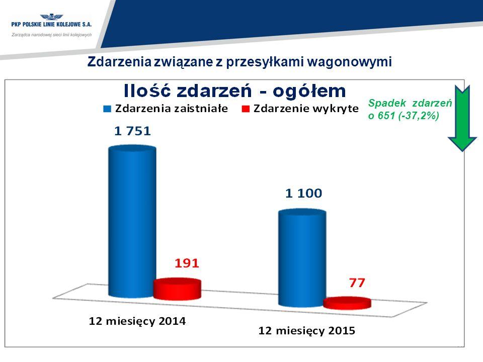10 Zdarzenia związane z przesyłkami wagonowymi Spadek zdarzeń o 651 (-37,2%)