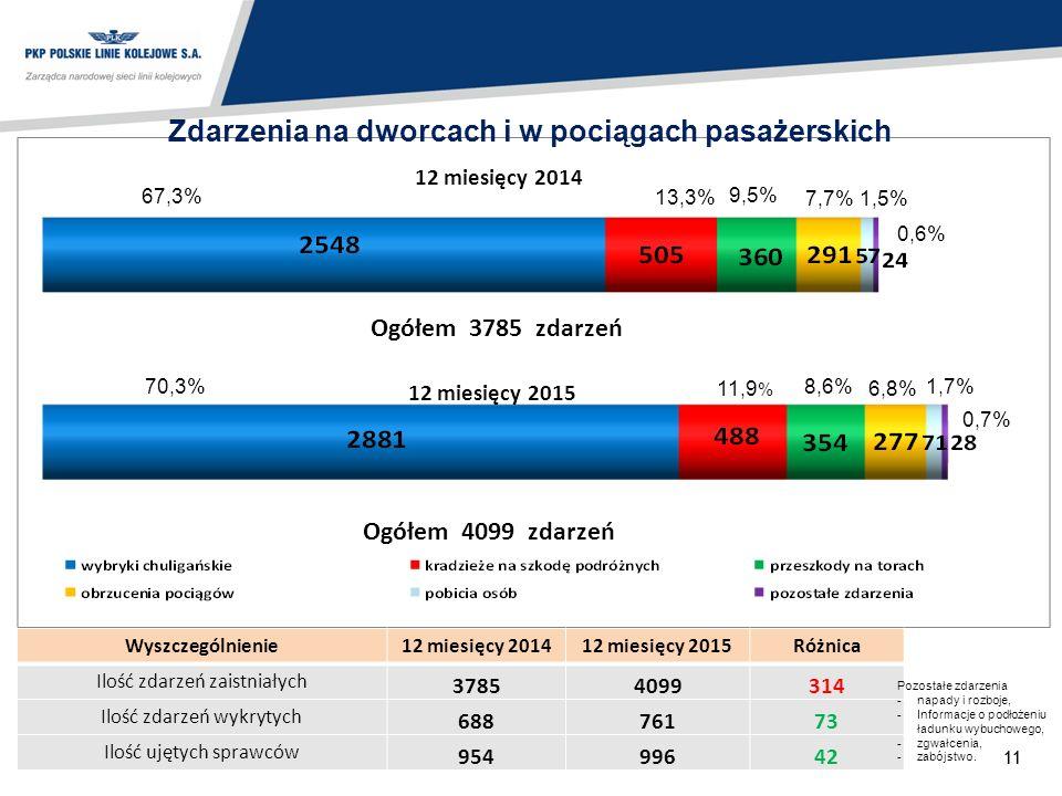 11 Zdarzenia na dworcach i w pociągach pasażerskich 70,3% 6,8% 11,9 % 13,3% 67,3% 7,7% Ogółem 4099 zdarzeń 12 miesięcy 2014 12 miesięcy 2015 Ogółem 3785 zdarzeń Wyszczególnienie 12 miesięcy 201412 miesięcy 2015 Różnica Ilość zdarzeń zaistniałych 37854099314 Ilość zdarzeń wykrytych 68876173 Ilość ujętych sprawców 95499642 9,5% 1,5% 8,6%1,7% 0,6% 0,7% Pozostałe zdarzenia - napady i rozboje, -Informacje o podłożeniu ładunku wybuchowego, -zgwałcenia, -zabójstwo.