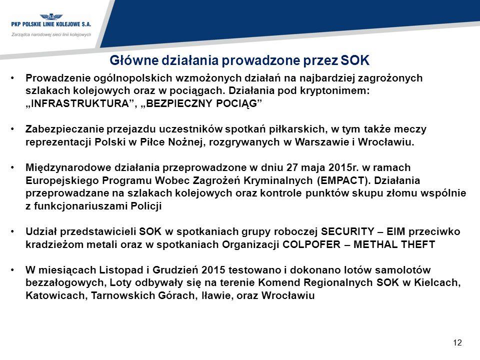 12 Główne działania prowadzone przez SOK Prowadzenie ogólnopolskich wzmożonych działań na najbardziej zagrożonych szlakach kolejowych oraz w pociągach.