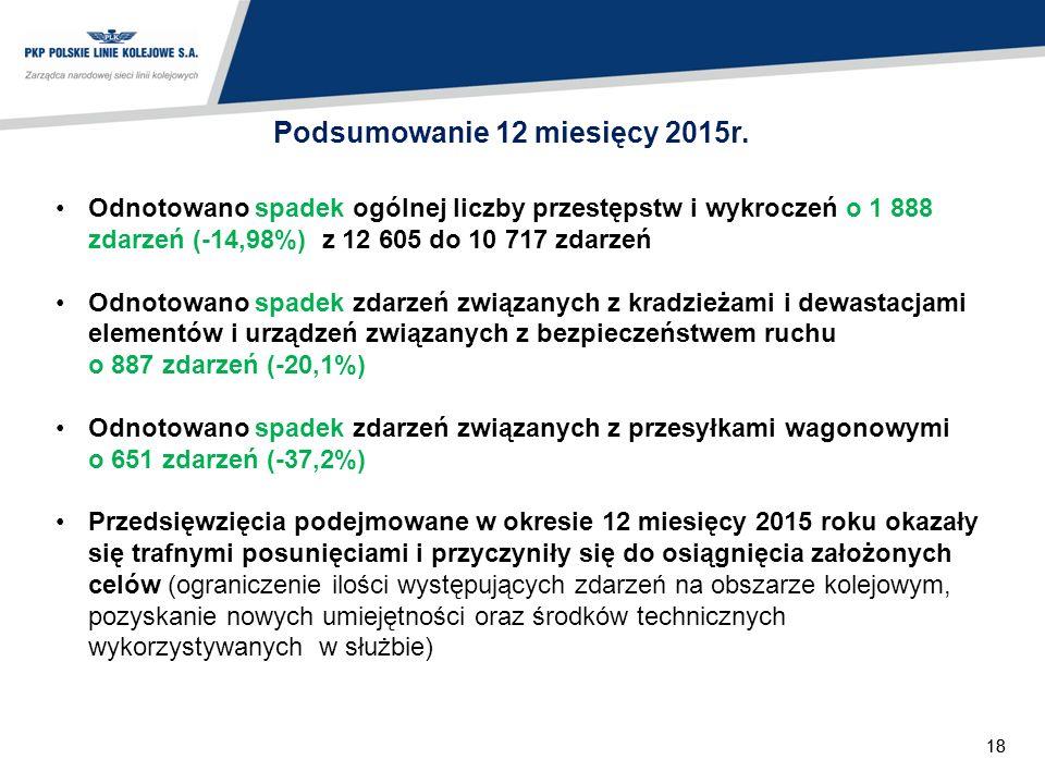 18 Podsumowanie 12 miesięcy 2015r.
