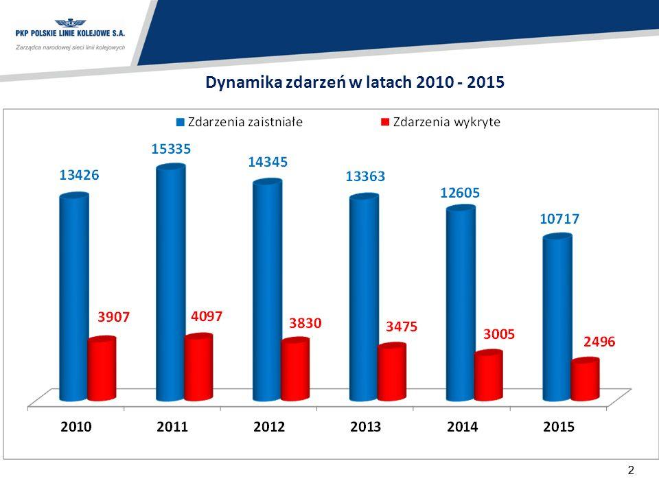 22 Dynamika zdarzeń w latach 2010 - 2015