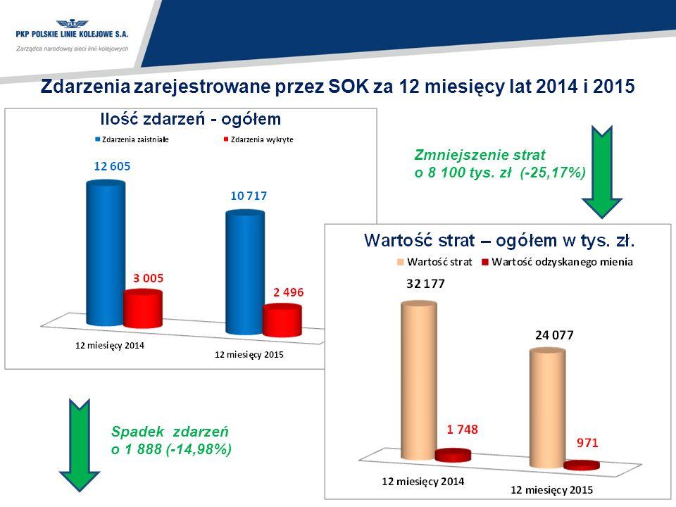 33 Zdarzenia zarejestrowane przez SOK za 12 miesięcy lat 2014 i 2015 Spadek zdarzeń o 1 888 (-14,98%) Zmniejszenie strat o 8 100 tys.