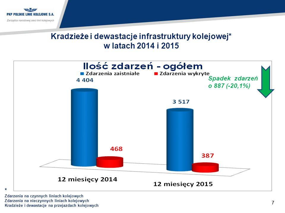 77 Kradzieże i dewastacje infrastruktury kolejowej* w latach 2014 i 2015 Spadek zdarzeń o 887 (-20,1%) * Zdarzenia na czynnych liniach kolejowych Zdarzenia na nieczynnych liniach kolejowych Kradzieże i dewastacje na przejazdach kolejowych