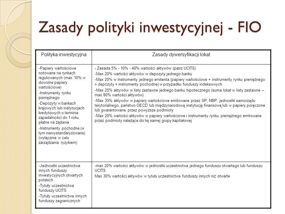 Zasady polityki inwestycyjnej - FIO Polityka inwestycyjnaZasady dywersyfikacji lokat -Papiery wartościowe notowane na rynkach regulowanych (max 10% w dowolne papiery wartościowe) -Instrumenty rynku pieniężnego -Depozyty w bankach krajowych lub instytucjach kredytowych o terminie zapadalności do 1 roku, płatne na żądanie -Instrumenty pochodne (w tym niewystandaryzowane) (wyłącznie w celu zarządzania ryzykiem) - Zasada 5% - 10% - 40% wartości aktywów (patrz UCITS) -Max 20% wartości aktywów w depozyty jednego banku -Max 20% w instrumenty jednego emitenta (papiery wartościowe + instrumenty rynku pieniężnego + depozyty + instrumenty pochodne) w przypadku funduszy indeksowych -Max 25% aktywów w listy zastawne jednego banku hipotecznego (suma lokat w listy zastawne – max 80% wartości aktywów) -Max 35% aktywów w papiery wartościowe emitowane przez SP, NBP, jednostki samorządu terytorialnego, państwo OECD lub międzynarodową instytucję finansową lub w papiery poręczone lub gwarantowane przez powyższe podmioty -Max 20% wartości aktywów w papiery wartościowe i instrumenty rynku pieniężnego emitowane przez podmioty należące do tej samej grupy kapitałowej -Jednostki uczestnictwa innych funduszy inwestycyjnych otwartych polskich -Tytuły uczestnictwa funduszy UCITS -Tytuły uczestnictwa innych funduszy zagranicznych -max 20% wartości aktywów w jednostki uczestnictwa jednego funduszu otwartego lub funduszu UCITS Max 30% wartości aktywów w tytuły uczestnictwa funduszy innych niż otwarte