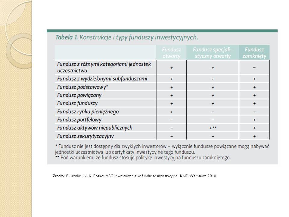 Źródło: B. Jawdosiuk, K. Rożko: ABC inwestowania w fundusze inwestycyjne, KNF, Warszawa 2010
