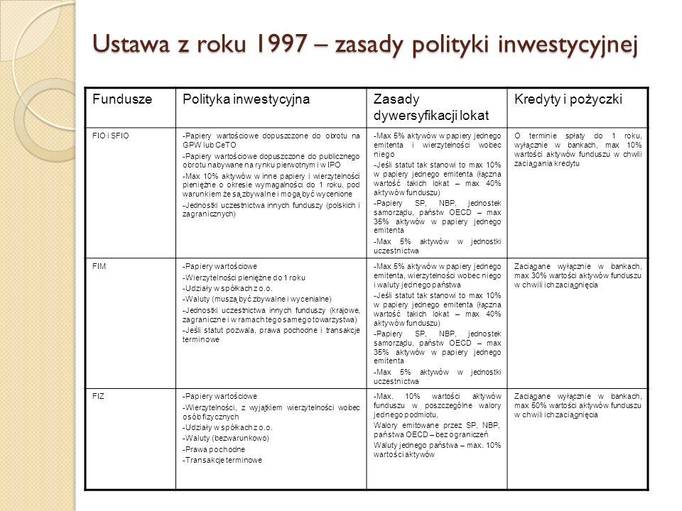 Ustawa z roku 1997 – zasady polityki inwestycyjnej FunduszePolityka inwestycyjnaZasady dywersyfikacji lokat Kredyty i pożyczki FIO i SFIO-Papiery wartościowe dopuszczone do obrotu na GPW lub CeTO -Papiery wartościowe dopuszczone do publicznego obrotu nabywane na rynku pierwotnym i w IPO -Max 10% aktywów w inne papiery i wierzytelności pieniężne o okresie wymagalności do 1 roku, pod warunkiem że są zbywalne i mogą być wycenione -Jednostki uczestnictwa innych funduszy (polskich i zagranicznych) -Max 5% aktywów w papiery jednego emitenta i wierzytelności wobec niego -Jeśli statut tak stanowi to max 10% w papiery jednego emitenta (łączna wartość takich lokat – max 40% aktywów funduszu) -Papiery SP, NBP, jednostek samorządu, państw OECD – max 35% aktywów w papiery jednego emitenta -Max 5% aktywów w jednostki uczestnictwa O terminie spłaty do 1 roku, wyłącznie w bankach, max 10% wartości aktywów funduszu w chwili zaciągania kredytu FIM-Papiery wartościowe -Wierzytelności pieniężne do 1 roku -Udziały w spółkach z o.o.