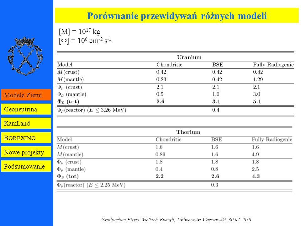 Seminarium Fizyki Wielkich Energii, Uniwersytet Warszawski, 30.04.2010 [M] = 10 17 kg [  ] = 10 6 cm -2 s -1 Porównanie przewidywań różnych modeli B OREXINO Geoneutrina KamLand Modele Ziemi Nowe projekty Podsumowanie