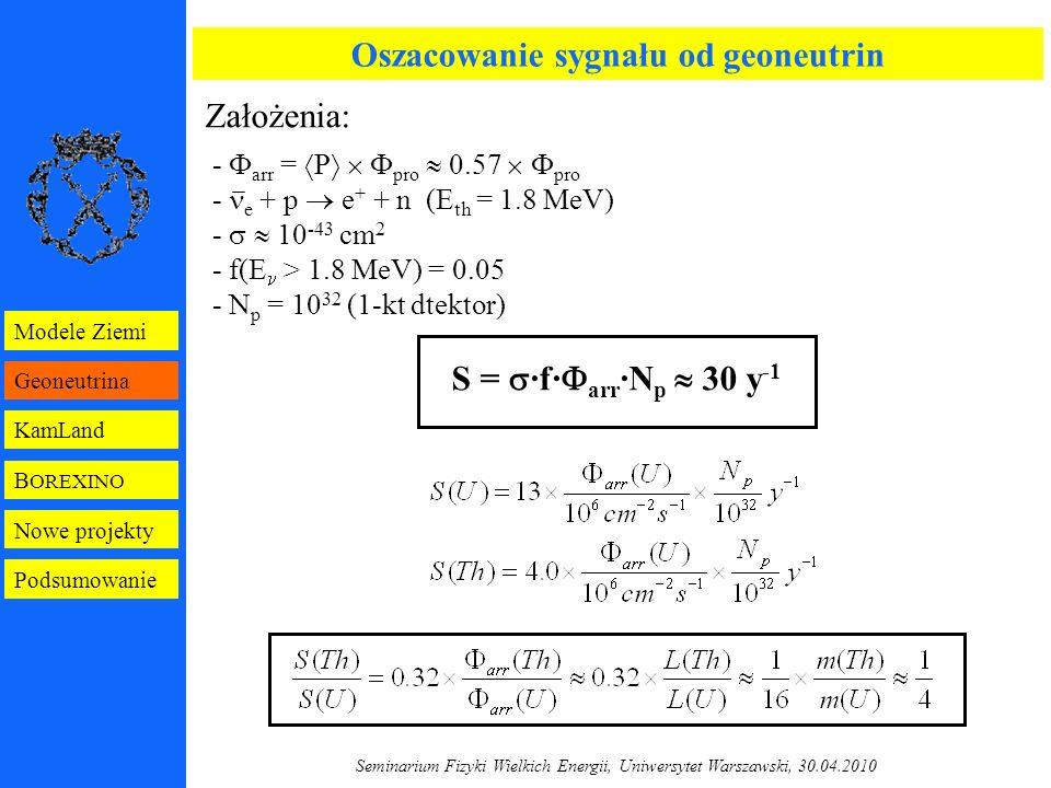 Seminarium Fizyki Wielkich Energii, Uniwersytet Warszawski, 30.04.2010 Oszacowanie sygnału od geoneutrin Założenia: -  arr =  P    pro  0.57   pro - e + p  e + + n (E th = 1.8 MeV) -   10 -43 cm 2 - f(E > 1.8 MeV) = 0.05 - N p = 10 32 (1-kt dtektor) S =  ·f·  arr ·N p  30 y -1 B OREXINO Geoneutrina KamLand Modele Ziemi Nowe projekty Podsumowanie