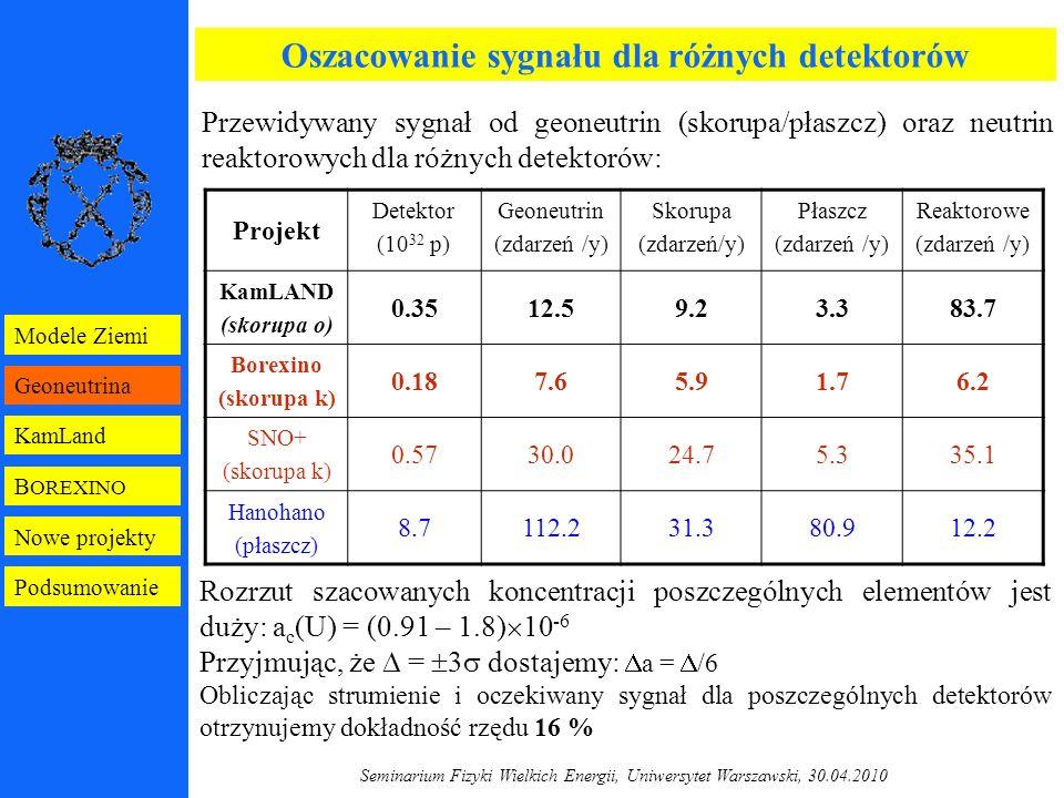 Seminarium Fizyki Wielkich Energii, Uniwersytet Warszawski, 30.04.2010 Projekt Detektor (10 32 p) Geoneutrin (zdarzeń /y) Skorupa (zdarzeń/y) Płaszcz (zdarzeń /y) Reaktorowe (zdarzeń /y) KamLAND (skorupa o) 0.3512.59.23.383.7 Borexino (skorupa k) 0.187.65.91.76.2 SNO+ (skorupa k) 0.5730.024.75.335.1 Hanohano (płaszcz) 8.7112.231.380.912.2 Oszacowanie sygnału dla różnych detektorów Przewidywany sygnał od geoneutrin (skorupa/płaszcz) oraz neutrin reaktorowych dla różnych detektorów: Rozrzut szacowanych koncentracji poszczególnych elementów jest duży: a c (U) = (0.91 – 1.8)  10 -6 Przyjmując, że  =  3  dostajemy:  a =  /6 Obliczając strumienie i oczekiwany sygnał dla poszczególnych detektorów otrzynujemy dokładność rzędu 16 % B OREXINO Geoneutrina KamLand Modele Ziemi Nowe projekty Podsumowanie