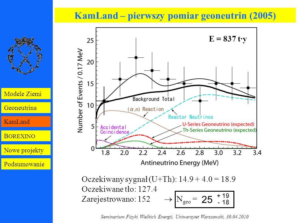 Seminarium Fizyki Wielkich Energii, Uniwersytet Warszawski, 30.04.2010 KamLand – pierwszy pomiar geoneutrin (2005) Oczekiwany sygnał (U+Th): 14.9 + 4.0 = 18.9 Oczekiwane tło: 127.4 Zarejestrowano: 152  N geo = E = 837 t·y + 19 - 18 25 B OREXINO Geoneutrina KamLand Modele Ziemi Nowe projekty Podsumowanie