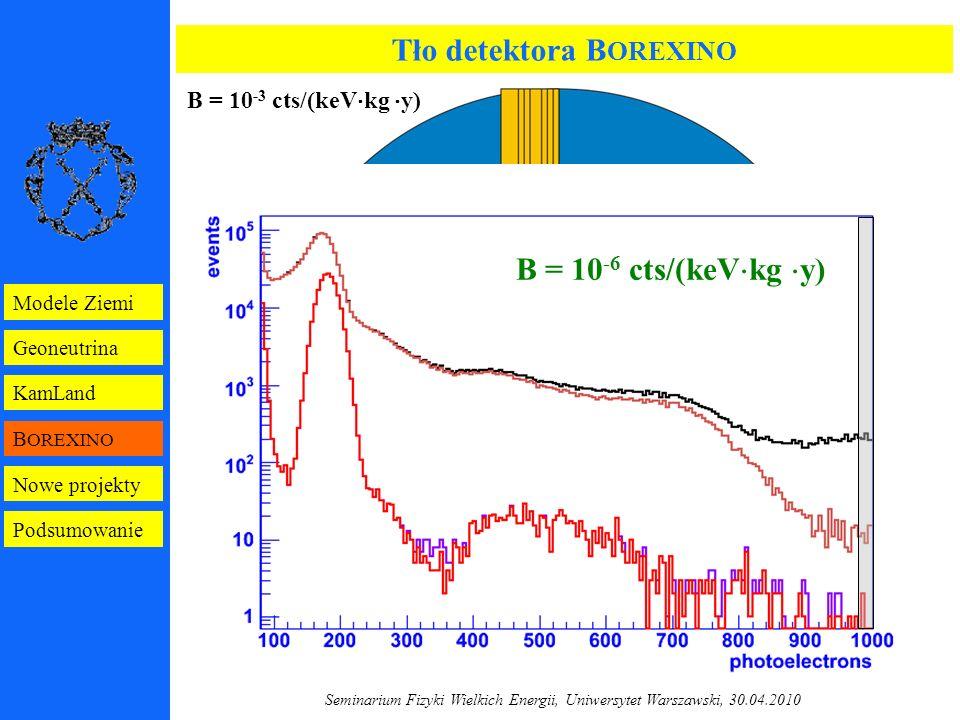 Seminarium Fizyki Wielkich Energii, Uniwersytet Warszawski, 30.04.2010 Tło detektora B OREXINO B = 10 -3 cts/(keV  kg  y) B OREXINO GERDA B = 10 -6 cts/(keV  kg  y) B OREXINO Geoneutrina KamLand Modele Ziemi Nowe projekty Podsumowanie