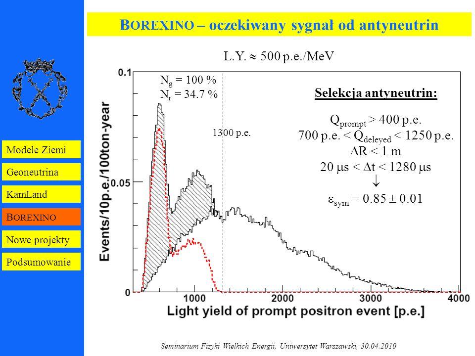 Seminarium Fizyki Wielkich Energii, Uniwersytet Warszawski, 30.04.2010 B OREXINO – oczekiwany sygnał od antyneutrin Selekcja antyneutrin: Q prompt > 400 p.e.
