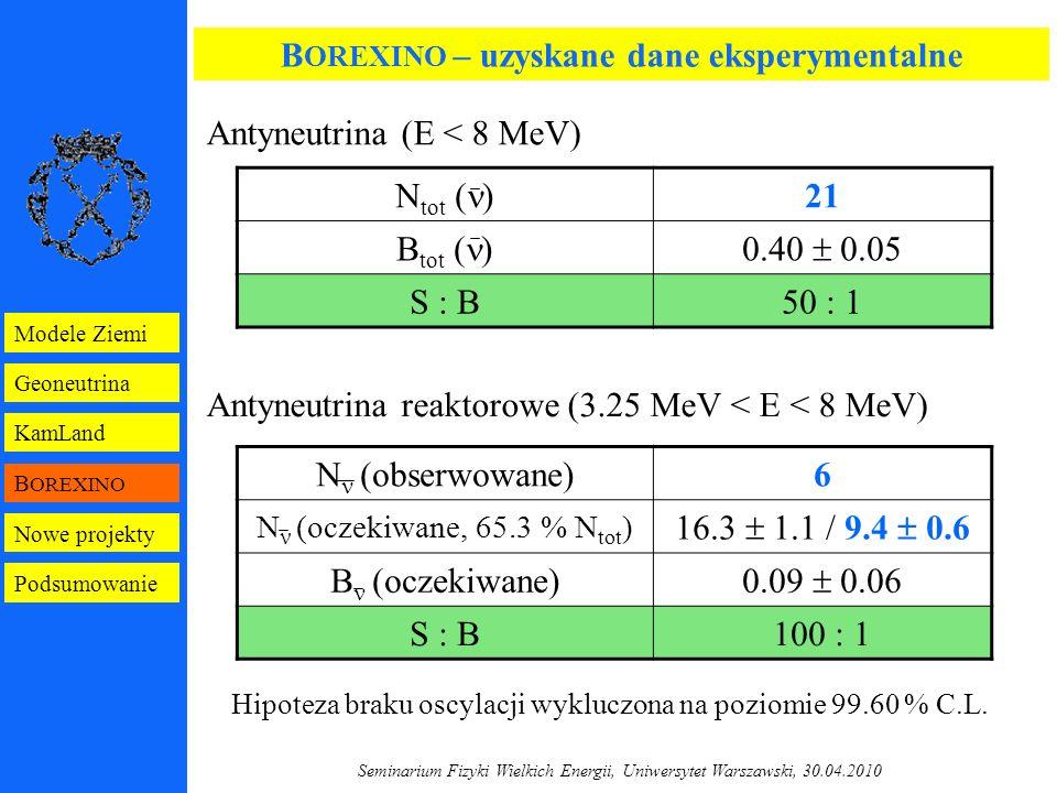 Seminarium Fizyki Wielkich Energii, Uniwersytet Warszawski, 30.04.2010 B OREXINO – uzyskane dane eksperymentalne N tot ( ) 21 B tot ( )0.40  0.05 S : B50 : 1 Antyneutrina (E < 8 MeV) N (obserwowane)6 N (oczekiwane, 65.3 % N tot ) 16.3  1.1 / 9.4  0.6 B (oczekiwane) 0.09  0.06 S : B100 : 1 Antyneutrina reaktorowe (3.25 MeV < E < 8 MeV) Hipoteza braku oscylacji wykluczona na poziomie 99.60 % C.L.
