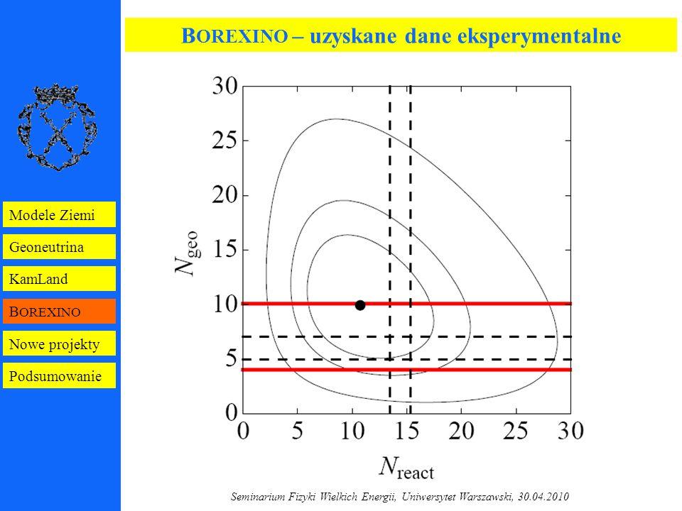 Seminarium Fizyki Wielkich Energii, Uniwersytet Warszawski, 30.04.2010 B OREXINO – uzyskane dane eksperymentalne B OREXINO Geoneutrina KamLand Modele Ziemi Nowe projekty Podsumowanie