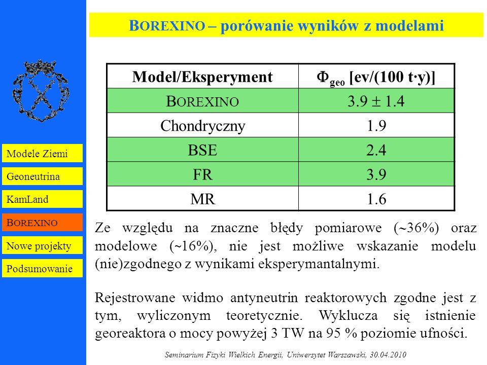 Seminarium Fizyki Wielkich Energii, Uniwersytet Warszawski, 30.04.2010 B OREXINO – porówanie wyników z modelami Model/Eksperyment  geo [ev/(100 t·y)] B OREXINO 3.9  1.4 Chondryczny1.9 BSE2.4 FR3.9 MR1.6 Ze względu na znaczne błędy pomiarowe (  36%) oraz modelowe (  16%), nie jest możliwe wskazanie modelu (nie)zgodnego z wynikami eksperymantalnymi.