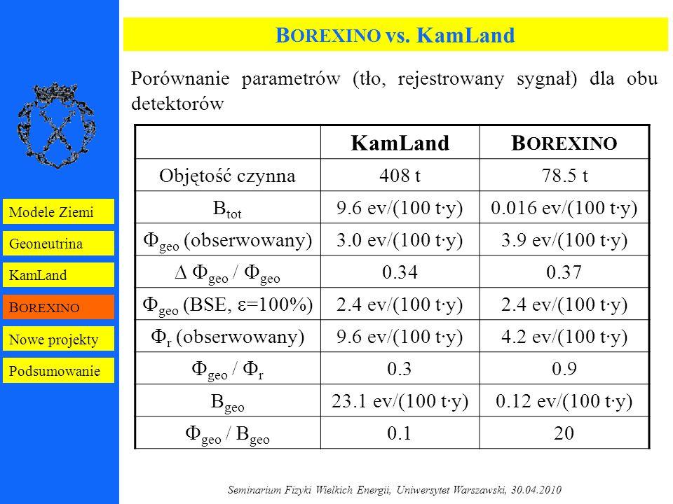 Seminarium Fizyki Wielkich Energii, Uniwersytet Warszawski, 30.04.2010 B OREXINO Geoneutrina KamLand Modele Ziemi Nowe projekty Podsumowanie B OREXINO vs.