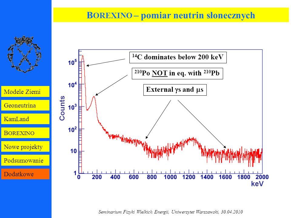 Seminarium Fizyki Wielkich Energii, Uniwersytet Warszawski, 30.04.2010 14 C dominates below 200 keV 210 Po NOT in eq.