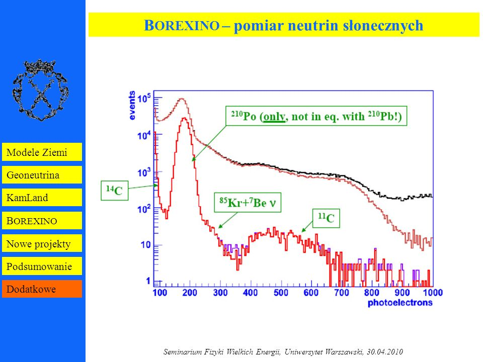 Seminarium Fizyki Wielkich Energii, Uniwersytet Warszawski, 30.04.2010 B OREXINO Geoneutrina KamLand Modele Ziemi Nowe projekty Podsumowanie Dodatkowe B OREXINO – pomiar neutrin słonecznych