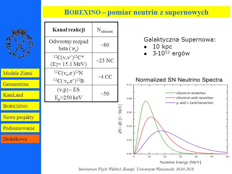 Seminarium Fizyki Wielkich Energii, Uniwersytet Warszawski, 30.04.2010 B OREXINO Geoneutrina KamLand Modele Ziemi Nowe projekty Podsumowanie Dodatkowe B OREXINO – pomiar neutrin z supernowych Kanał reakcjiN zdarzeń Odwrotny rozpad beta ( - e ) ~80 12 C(, ') 12 C* (E  = 15.1 MeV) ~23 NC 12 C( e,e - ) 12 N 12 C( - e,e + ) 12 B ~4 CC (,p) – ES E p >250 keV ~50 Galaktyczna Supernowa: 10 kpc 310 53 ergów