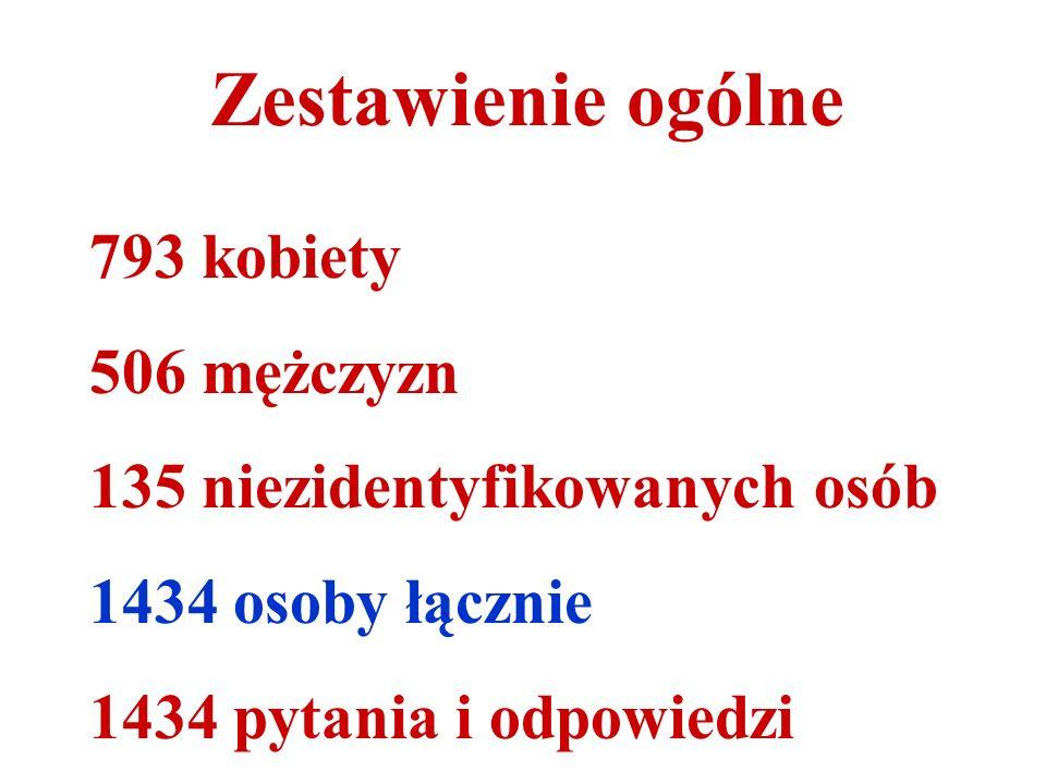 Materiał pochodzi z prezentowanego na wstępie Poradnika Językowego i obejmuje lata 2003 – 2008.