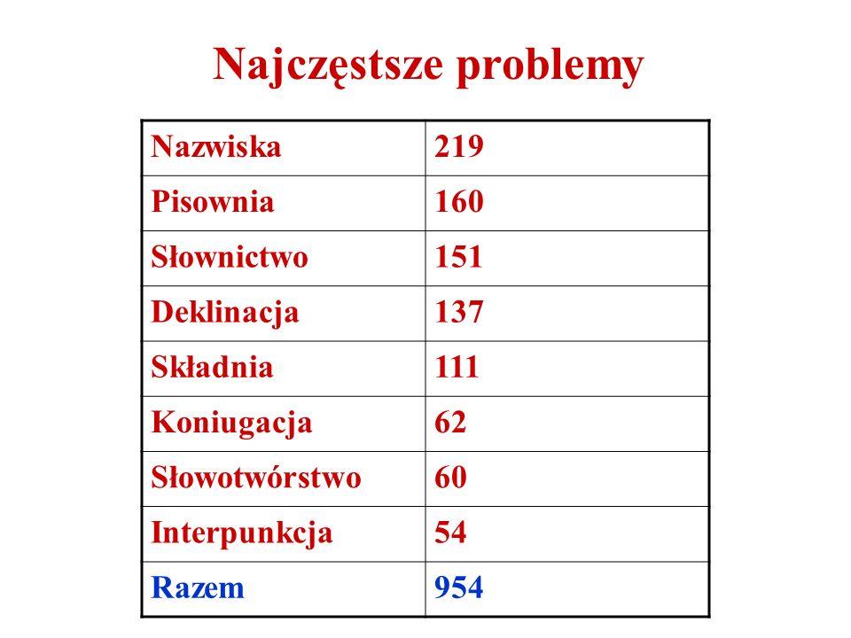 Wykaz problemów językowych