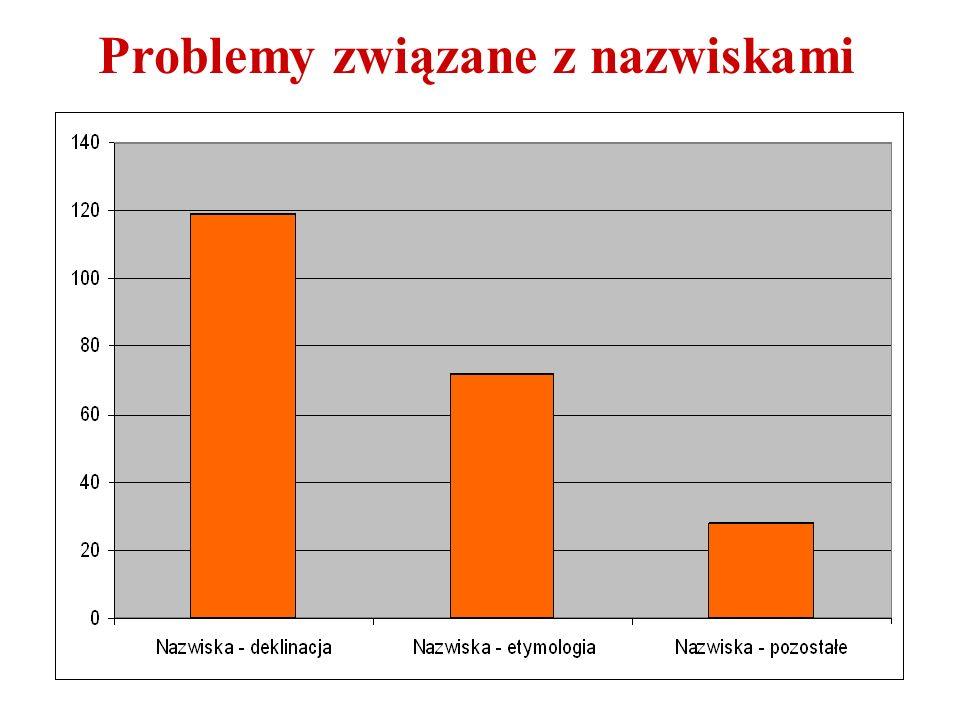 Najczęstsze problemy