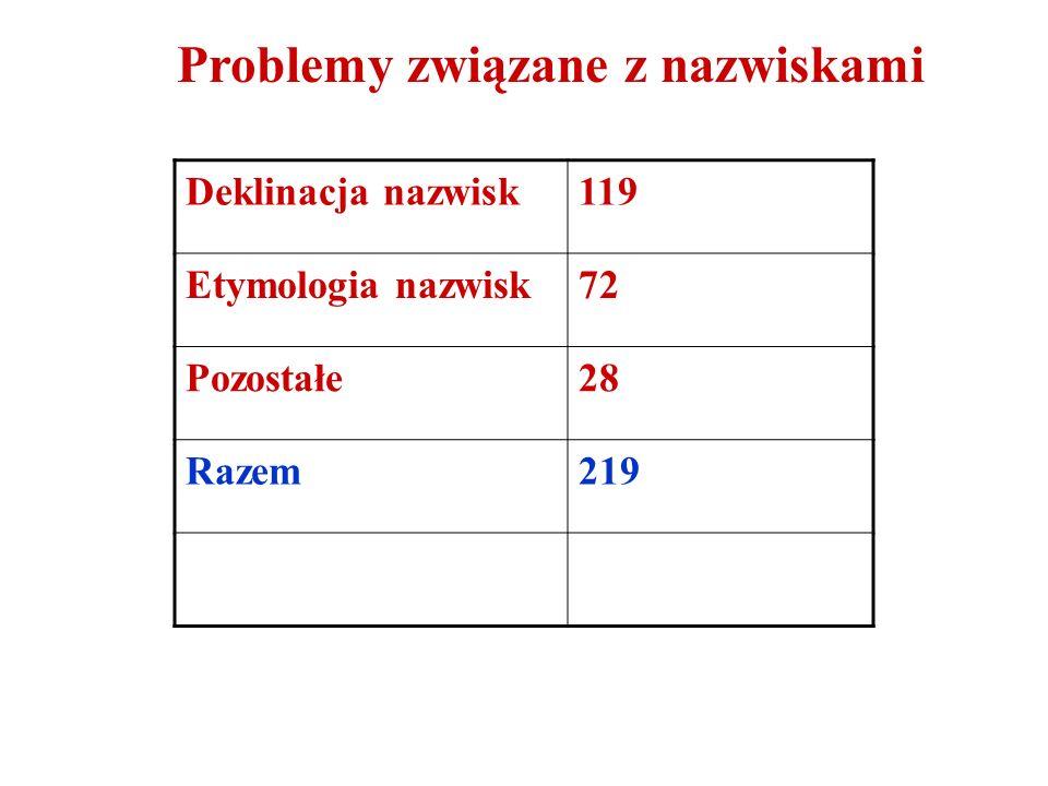 Przykłady problemów interpunkcyjnych Panie Profesorze.