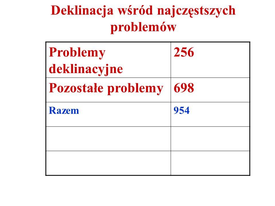 Deklinacja nazwisk119 Etymologia nazwisk72 Pozostałe28 Razem219 Problemy związane z nazwiskami