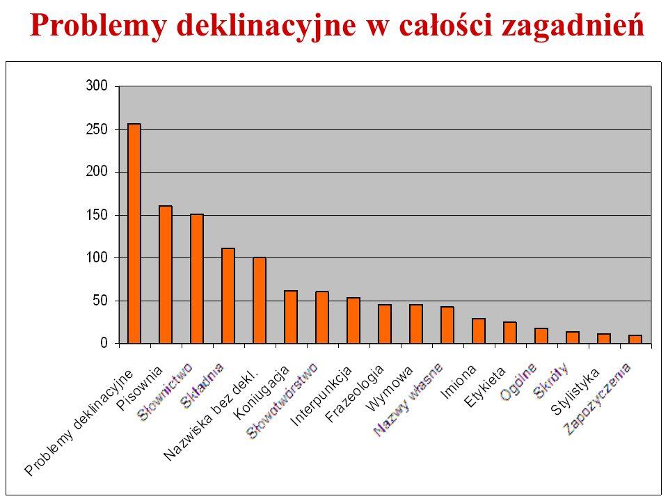 Problemy deklinacyjne 256 Pozostałe problemy698 Razem954 Deklinacja wśród najczęstszych problemów