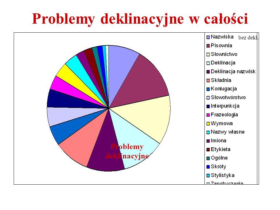 Problemy deklinacyjne w całości zagadnień