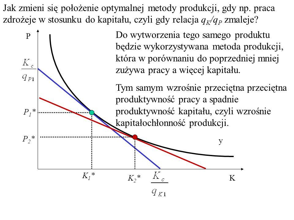 Przypomnijmy: mamy daną izokwantę produkcji i szukamy optymalnej metody produkcji, czyli w tym wypadku, takiej która minimalizuje koszt całkowity uzyskania produkcji o wielkości y.