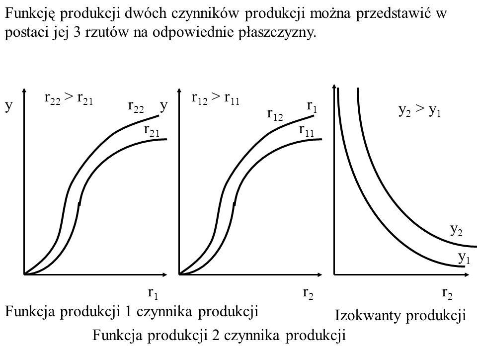 Funkcję produkcji dwóch czynników produkcji można przedstawić w postaci jej 3 rzutów na odpowiednie płaszczyzny.