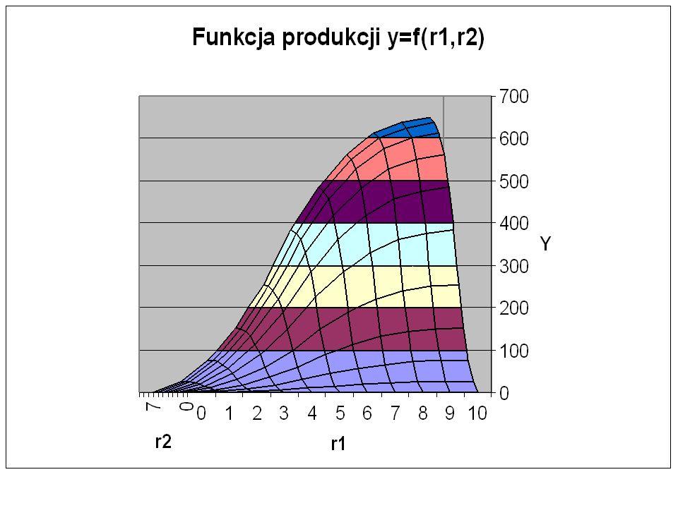 Jeżeli ceny obu czynników produkcji są dane, chcemy narysować izokostę, czyli linię, gdzie K c też jest daną, to obrazem graficznym są: 1.Proste o ujemnym nachyleniu określonym przez relację q K /q P.