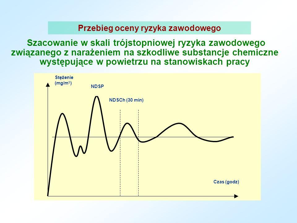 Przebieg oceny ryzyka zawodowego Szacowanie w skali trójstopniowej ryzyka zawodowego związanego z narażeniem na szkodliwe substancje chemiczne występujące w powietrzu na stanowiskach pracy NDSCh (30 min) NDSP Czas (godz) Stężenie (mg/m 3 )