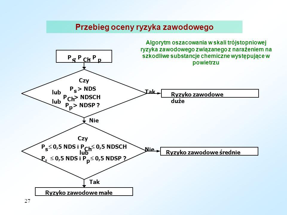 27 P S, P Ch, P p Czy P s > NDS lub P Ch > NDSCH lub P p > NDSP .