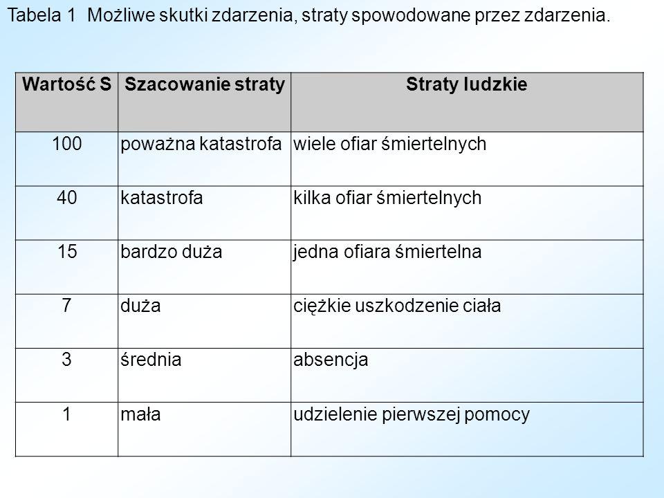 Tabela 1 Możliwe skutki zdarzenia, straty spowodowane przez zdarzenia.