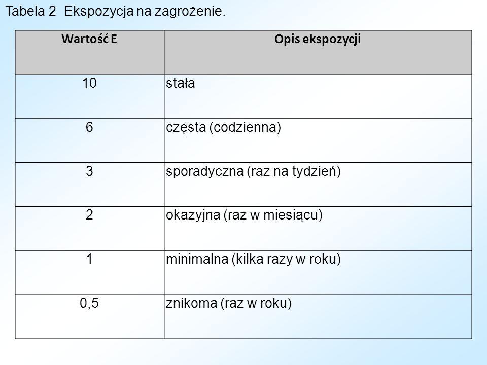 Tabela 2 Ekspozycja na zagrożenie.