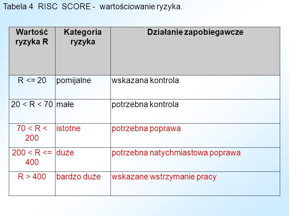 Tabela 4 RISC SCORE - wartościowanie ryzyka.
